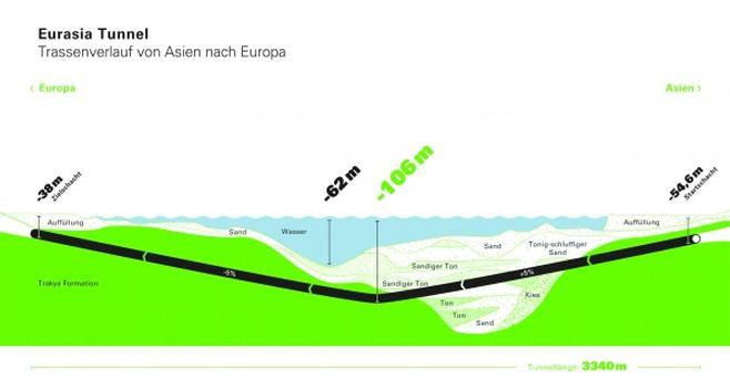 Eurasia-Tunnel