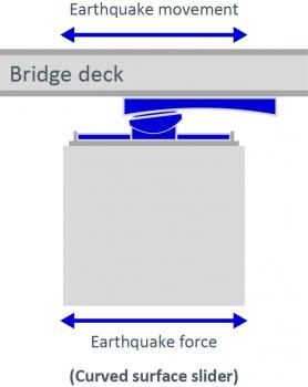 Funktion des RESTON®PENDULUM während eines Erdbebens