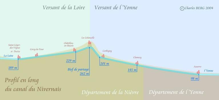 Profil en long du canal du Nivernais