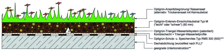 Die beim IBP in Holzkirchen über 12 Monate unter Freilandbedingungen untersuchten Gründach-Systemaufbauten, bestückt mit mehreren Temperatur- und Feuchtesensoren: Versuchsfläche 1: Optigrün-Systemlösung Spardach 2