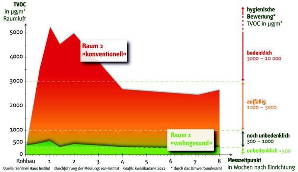 TVOC-Belastung in Kinderzimmern – Ergebnisse einer Studie des Sentinel Haus Institus : TVOC-Belastung in Kinderzimmern – Ergebnisse einer Studie des Sentinel Haus Institus