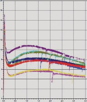 Lastverformungskurven. Balken bewehrt mit 25 kg/m³ (0,30 Vol.%)  Stahlfasern RC-65/35-BN