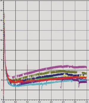 Lastverformungskurven. Balken bewehrt mit 8 kg/m³ (0,60 Vol.%) Kunststofffasern