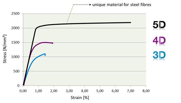 Fig. 1: Strain capacity of different steel fibre types