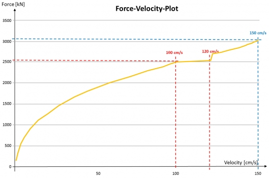 This graph shows the response force of the hydraulic damper at various displacement velocities. Clearly to be seen is the controlled constant response force at 100-120 cm/s, implemented by a valve system.