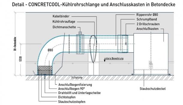 Detailzeichnung einer Kühlrohrschlange: Der Einbau der Kühlrohre erfolgt zwischen oberer und unterer Bewehrung. Die Lage wird durch Abstandshalter fixiert und gegen Aufschwimmen gesichert