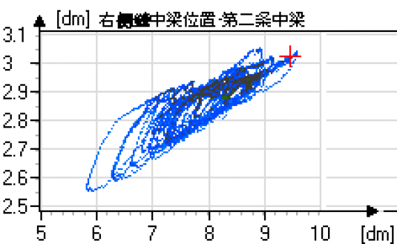 Correlation between displacements of a particular lamella beam (on the surface of an expansion joint) and the overall movements of the bridge: A 45° inclination of the correlation graph would indicate that these values are equal