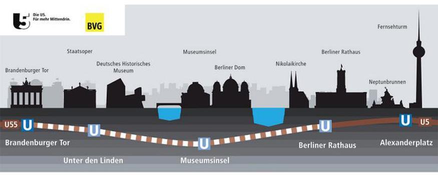 "The ""New U5"" project includes extending the existing U5 underground railway line from Alexanderplatz to the Brandenburg Gate and linking it up with line U55, which has already been completed. This will turn the U5 and U55 into a single line: the new U5, which will then run all the way from Hönow to the main railway station"