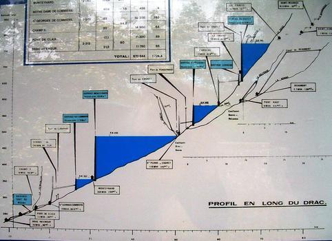 Aménagement hydroélectrique du Drac - Profil en long