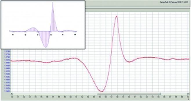 Rissweitenöffnung während der Kalibrierung (gr. Bild), Modellierungs-Einflusslinie (Fotos/Grafiken 2 + 5: B+S AG, Bern)