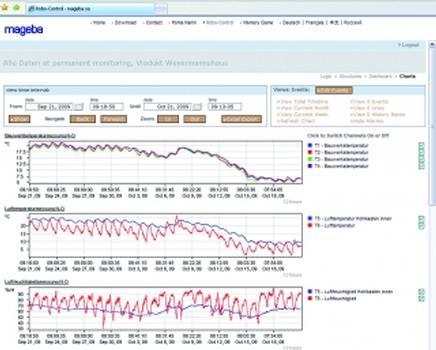 Graphische Präsentation der Daten im Internet (Fotos/Grafiken 1, 3, 4, 6: mageba)