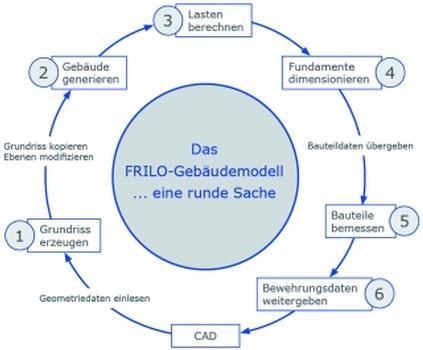 Das FRILO-Gebäudemodell basiert auf Bauteilen, die alle ihre eigenen Eigenschaften haben