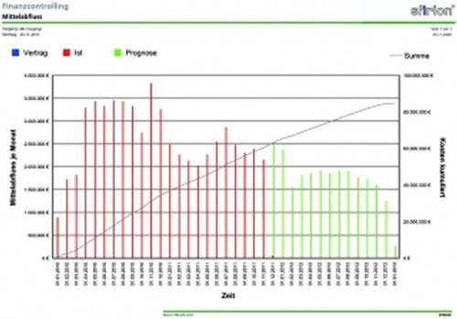 Bericht zum prognostizierten Mittelabfluss
