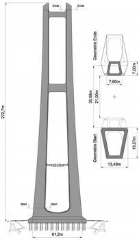 Geometrie der Pylone