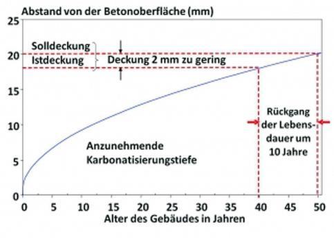 Die Verringerung der Deckung um 2 mm kann eine Verkürzung der Lebens¬dauer um 10 Jahre bewirken