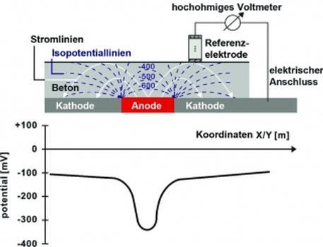 Canin+ misst die Potenzialdifferenz zwischen der Korrosionsstelle (Anode) und der Referenzelektrode