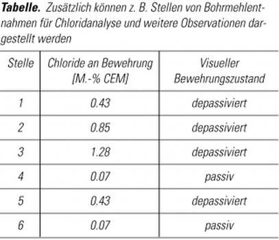 Tabelle. Zusätzlich können z.b. Stellen von Bohrmehlentnahmen für Chloridanalyse und weitere Observationen dargestellt werden