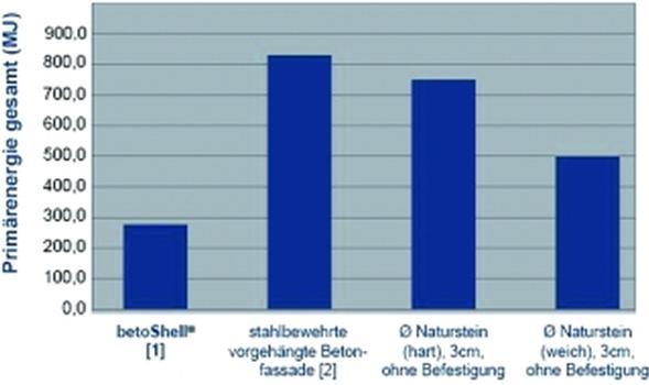 Vergleich der Ergebnisse mit anderen Fassadensystemen – Primärenergie über den Lebenszyklus