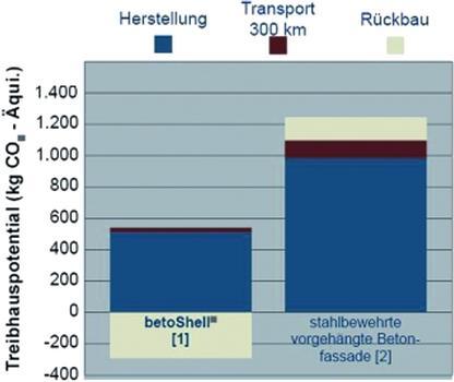 Treibhauspotenzial über den Lebenszyklus (Bezugsgröse 14,4 m2 Fassadenfläche)