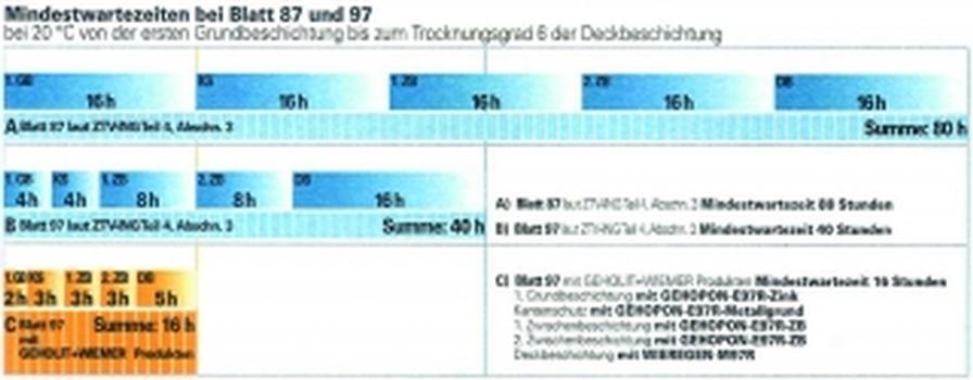 Schnell härtendes Beschichtungssystem nach Blatt 97 der ZTV-ING