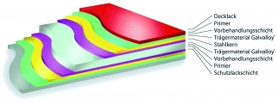 Gebäudehülle mit bester Korrosions- und Farbbeständigkeit