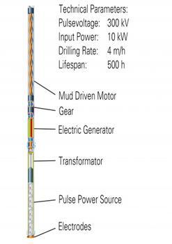 EIV-Bohrsystem für tiefe Geothermiebohrung (Grafiken: TU Dresden)