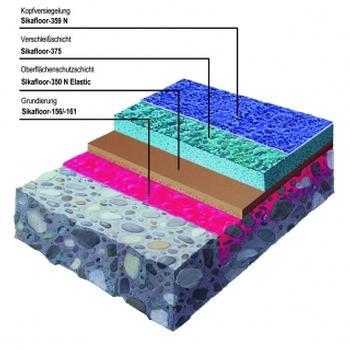 Oberflächenschutzsystem für Freidecks