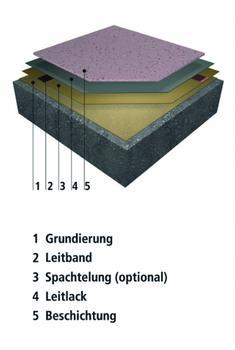 Systemaufbau WHG 4 (Foto/Grafiken: StoCretec)