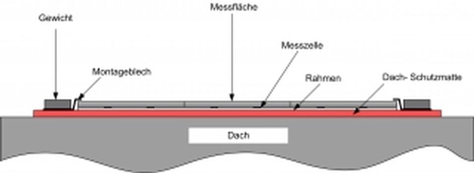 Mögliche Variante zur Montage der Schneewaage SSR auf Flachdach