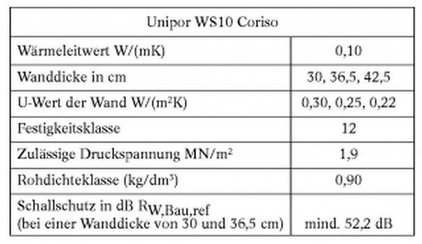 """Details zum """"Unipor WS10 Coriso"""""""