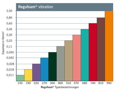 Schwingungsisolierung von Maschinenfundamenten: Die Lastbereiche des Werkstoffes Regufoam®vibration