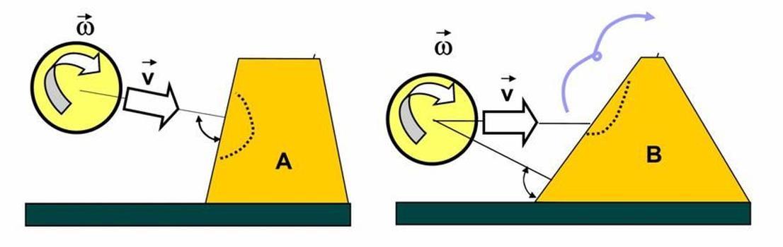 Steinschlagschutzdämme mit DUNA-System weisen eine ausreichende Neigung von 60-70° auf und sind ausreichend verstärkt (A); einschlagende Felsen, welche die Struktur in einer Rollbewegung erreichen, könnten diese sonst überwinden (B)