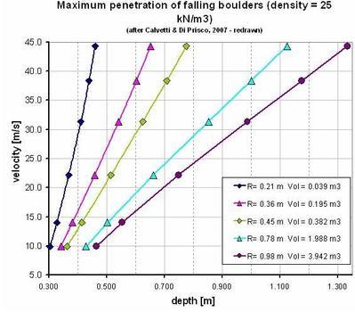Berechnungsmethode zur Bestimmung der Einschlagtiefe von Felsblöcken