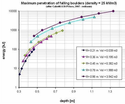 Bestimmung der Einschlagtiefe von Felsblöcken kleineren Durchmessers