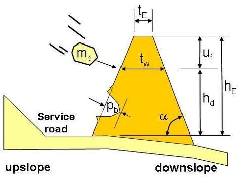 Ermittlung der Mindesthöhe der von Steinschlagschutzdämmen (Grafiken 4 und 5: Calvetti/Di Prisco 2007)