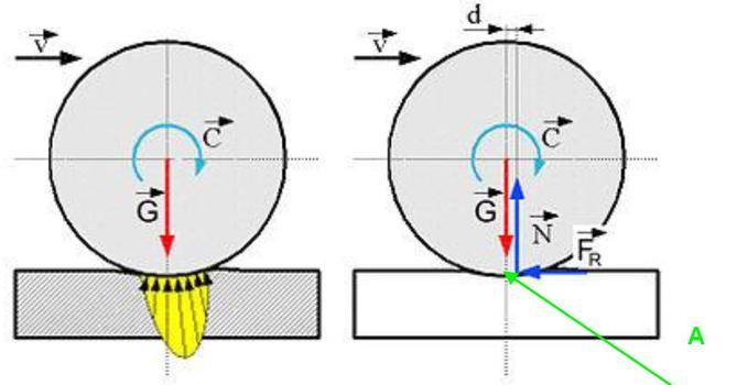 Modell der Rollreibung