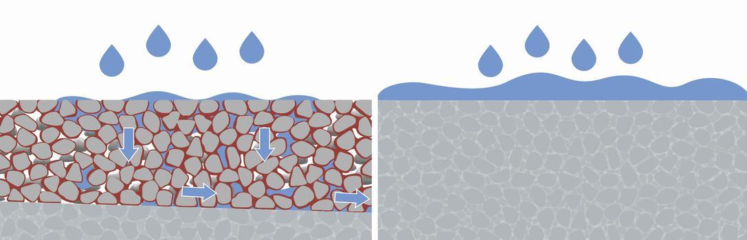 Wasserdurchlässigkeit im Test: Mit ETONIS® 260 modifizierter, offenporiger Beton lässt Wasser schnell versickern (links), während sich bei herkömmlichem dichten Beton das Wasser an der Oberfläche staut (rechts). Der neue Belag neigt so weniger zu Rissbildung und ist gegenüber Frost- und Tausalzeinflüssen stabiler