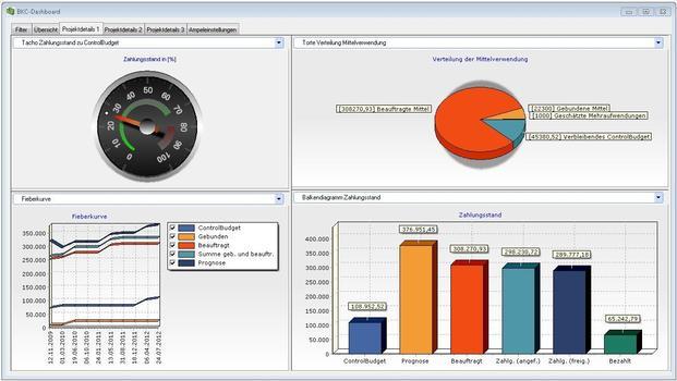 Im neuen wiko-Release stehen nun erstmals auch ein Controlling-Dashboard …