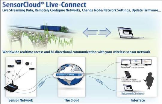 Drahtlose Brückenüberwachung mit Live-Connect