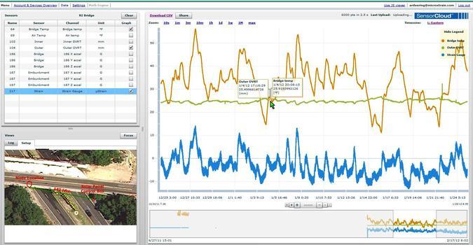 Brücken-Monitoring mit der SensorCloud