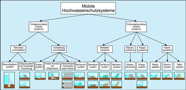 Einteilung von temporären Hochwasserschutzsystemen