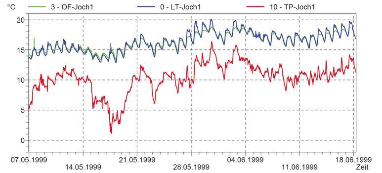 St.-Michaelis-Kirche: Tauwassergefährdung am Messpunkt in Joch 1; die Temperaturkurve liegt im gesamten Messzeitraum deutlich unter der Kurve der Oberflächen- und Raumlufttemperaturen, d. h. es ist kein Tauwasseranfall zu erwarten