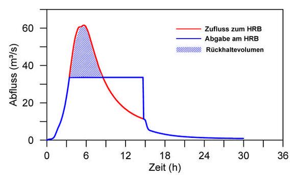 Wirkung des gesteuerten HRB Glatt/Hammerschmiede beim Bemessungshochwasser