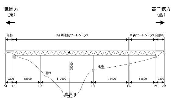 Pont ferroviaire de Takachiho