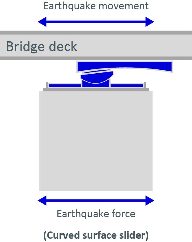 Appuis RESTON®PENDULUM pendant un séisme