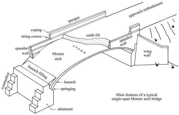 Principle of the Monier Arch Bridge