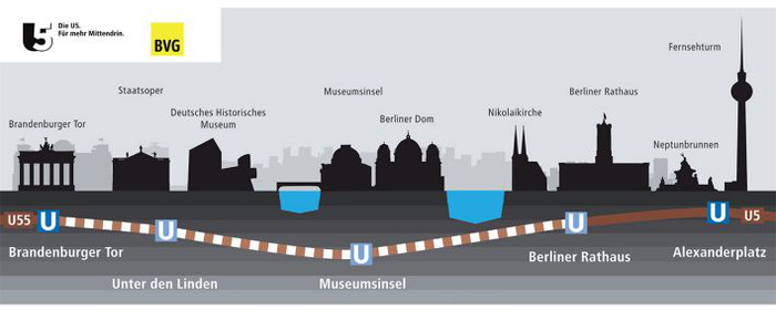 Fiche média no. 243254 Le projet «Nouvelle ligne U5» inclut le prolongement de ligne 5 existante du métro de Berlin au-delà de l'Alexanderplatz, jusqu'à la Porte de Brandebourg, ainsi que son raccordement à la ligne de métro 55, d'ores et déjà achevée. U5 et U55 se rejoindront pour former une seule ligne, la nouvelle ligne U5, qui reliera Hönow à la gare principale de Berlin