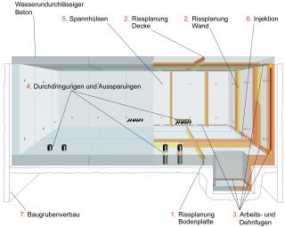 """Weise Wanne """"System Drytech"""": Alle Fugen verdienen besondere Beachtung - korrekt ausgeführt, sind sie genauso dicht wie"""