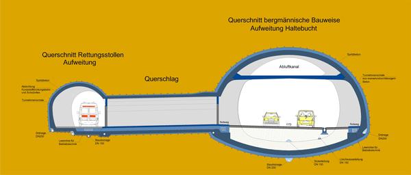 Tunnelquerschnitt mit Rettungsstollen
